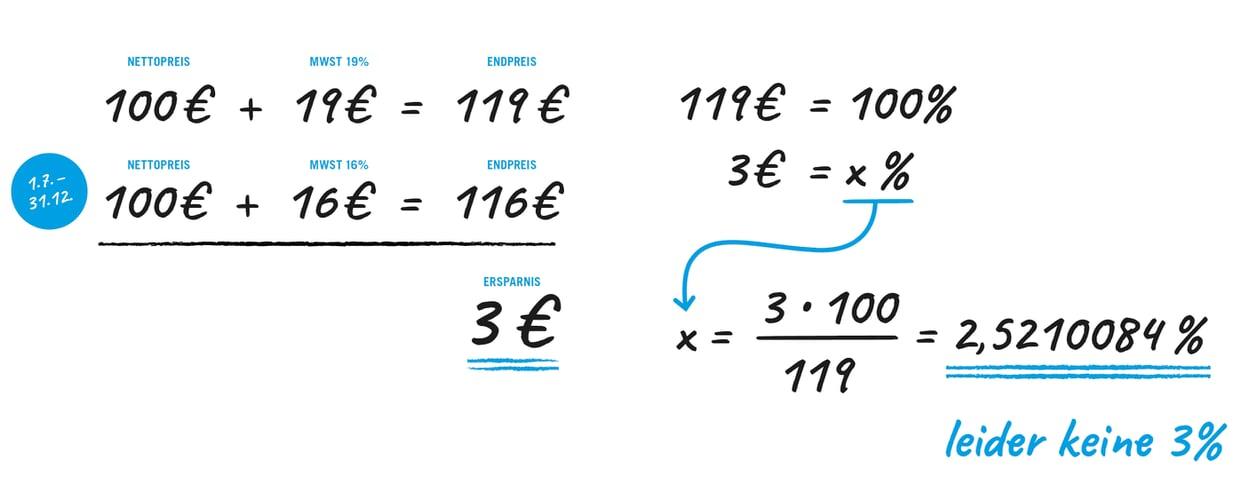 Mehrwertsteuerrabatt-Rechnung